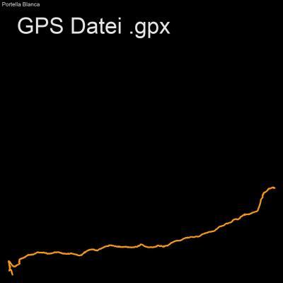 GPX Route, GPS Daten