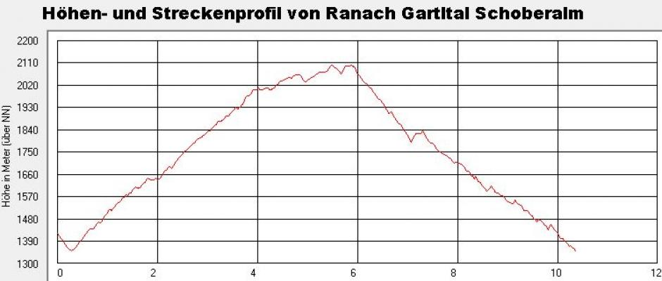 Alpen, Gartl-Tal, Mitten und Umgebung, Schoberalm, Schobergruppe, Österreich
