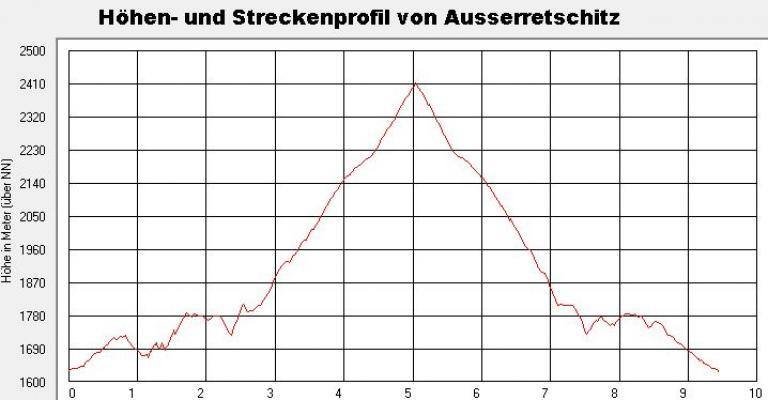 Alpen, Außerretschitz, Egg, Egger Wiesen, Fleckenkopf, Gradental, Mölltal, Schobergruppe, Zoggleralm, Österreich