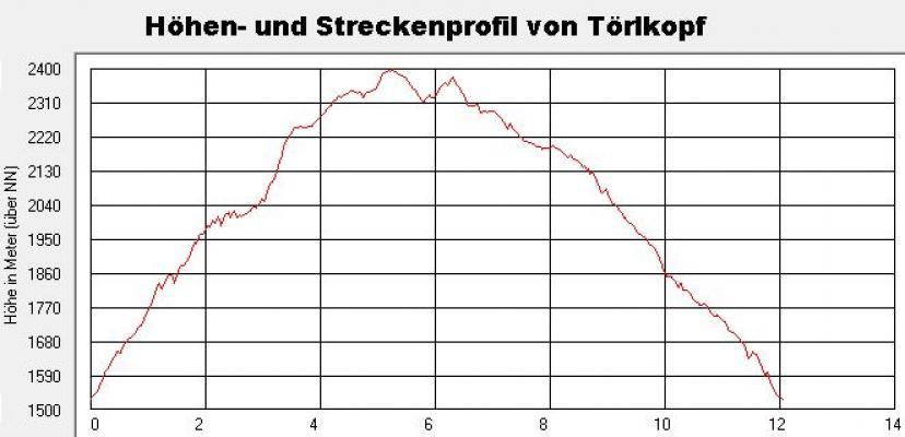 Alpen, Hohe Tauern, Mölltal, Raschboden, Stall, Thörlkopf, Trögertörl, Törlkopf, Österreich