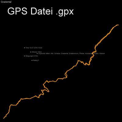 Mitten, Alm, Schober, Gradental, Gradenmoos, Pferde, Nossberger Huette, Wasser, Höhenmeter 815m, Länge 10km, GPX Route, GPS Daten